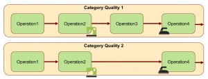 SAP-AFS-Category-in-Routing